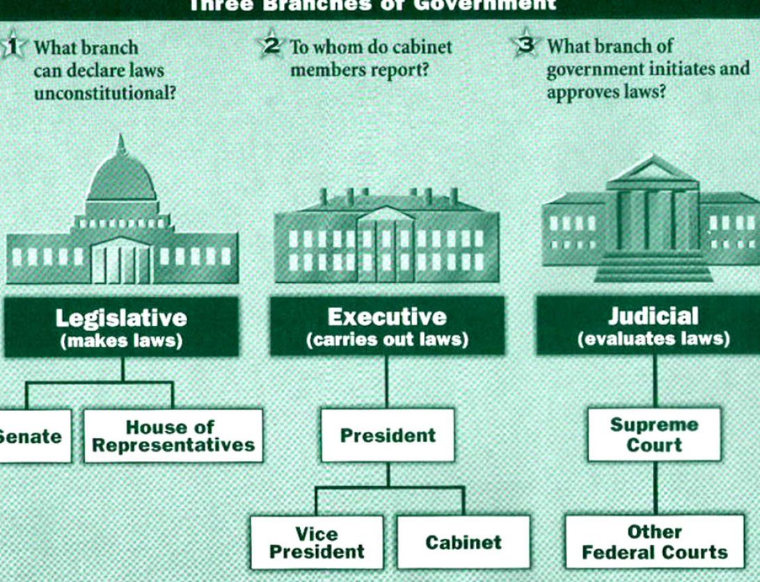 what were the 3 branches of government